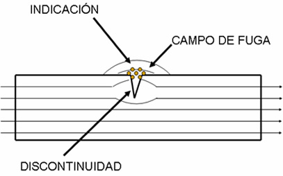 Particulas Magnetizables - Endicsa