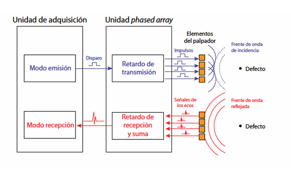 Phased Array - Endicsa
